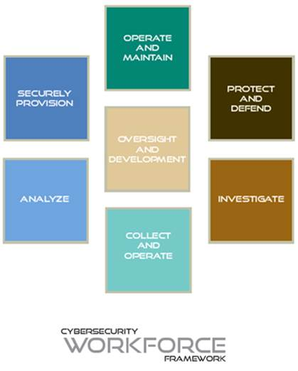 Cyber Security Workforce Framework